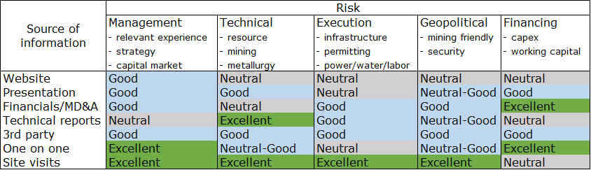 Fatal Flaws in the Junior Mining Sector | Exploration Insights
